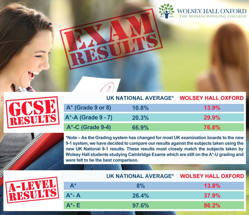 Homeschooling Exam Results | Wolsey Hall Oxford
